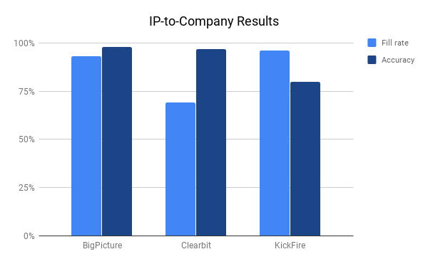 Comparison chart of Clearbit, KickFire and BigPicture IP-to-Company